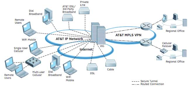 AT&T Network-Based IP VPN Remote Access - Layer2 Communications